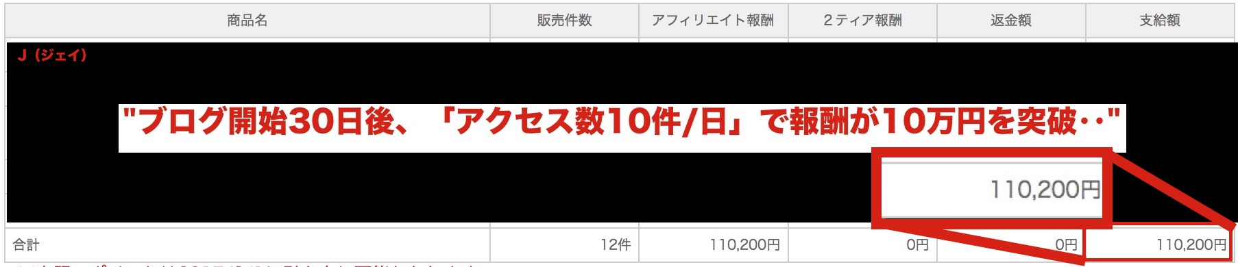 (ブログ開始30日後、「アクセス数10件/日」で報酬が10万円を突破‥)